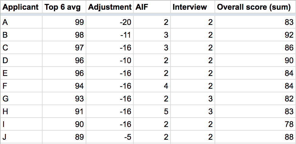 Waterloo Engineering Admissions Table
