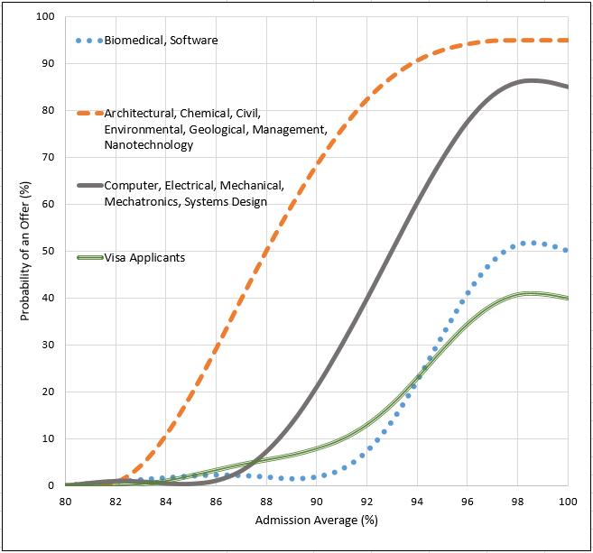 Waterloo Engineering Admissions vs. Average Chart