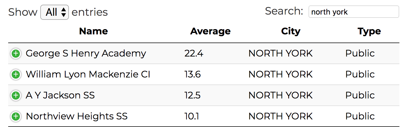 Adjustment factors for North York